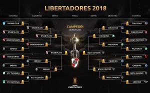 Albo d'oro Copa Libertadores: squadre vincitrici e finaliste